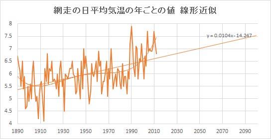 "Abashiri_Linear.jpg"""