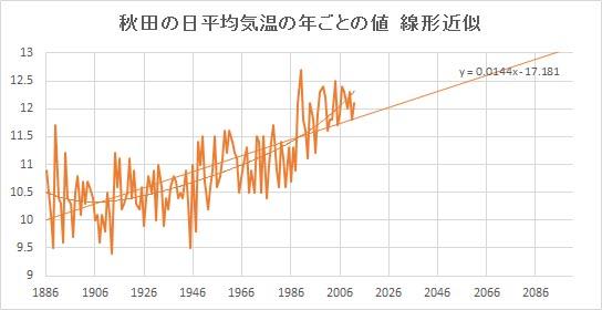 """Akita_Linear.jpg"""""""