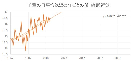 "Chiba_Linear.jpg"""