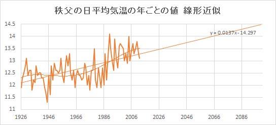 "Chichibu_Linear.jpg"""