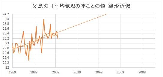 "Chichijima_Linear.jpg"""
