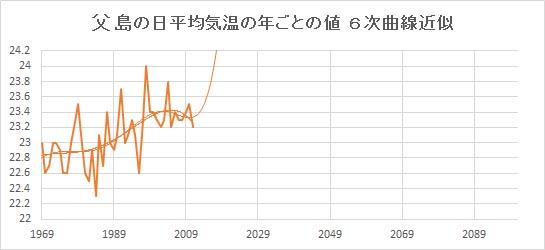 """Chichijima_Poly6.jpg"""""""