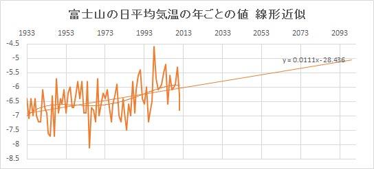 "Fujisan_Linear.jpg"""