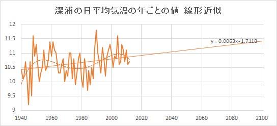 """Fukaura_Linear.jpg"""""""