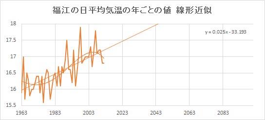 "Fukue_Linear.jpg"""