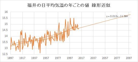 "Fukui_Linear.jpg"""