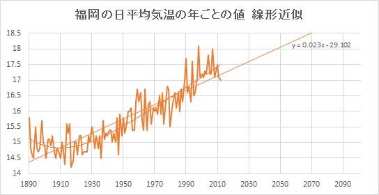"Fukuoka_Linear.jpg"""