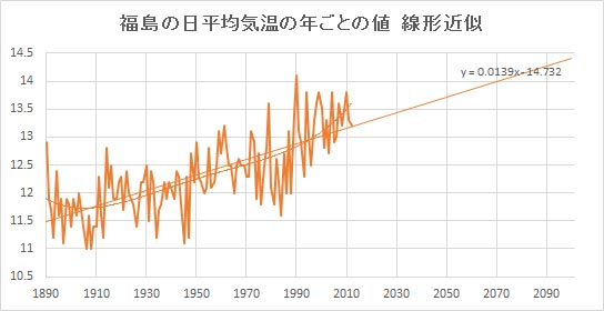 """Fukushima_Linear.jpg"""""""