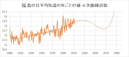 """Fukushima_Poly6.jpg"""""""