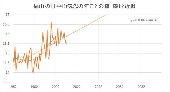 """Fukuyama_Linear.jpg"""""""