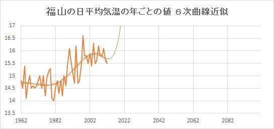 "Fukuyama_Poly6.jpg"""