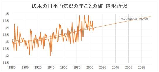 """Fushiki_Linear.jpg"""""""