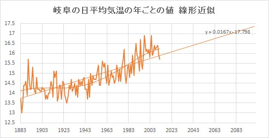 "Gifu_Linear.jpg"""