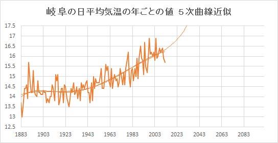 "Gifu_Poly5.jpg"""