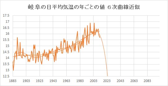 "Gifu_Poly6.jpg"""
