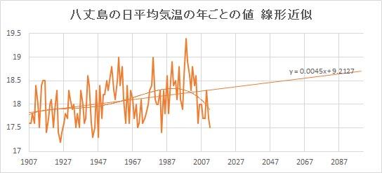 """Hachijojima_Linear.jpg"""""""