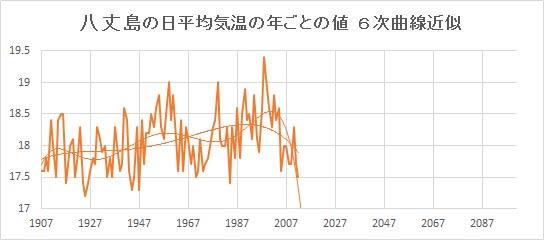 "Hachijojima_Poly6.jpg"""