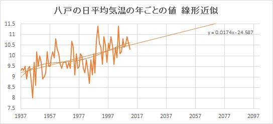"Hachinohe_Linear.jpg"""