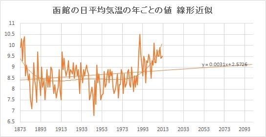 """Hakodate_Linear.jpg"""""""