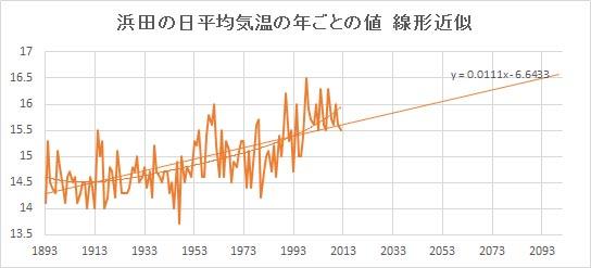 "Hamada_Linear.jpg"""