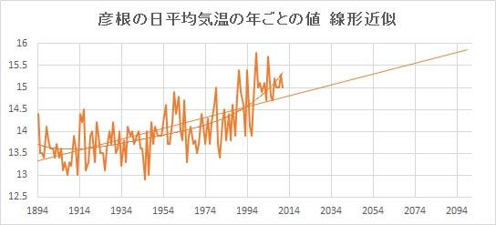 """Hikone_Linear.jpg"""""""