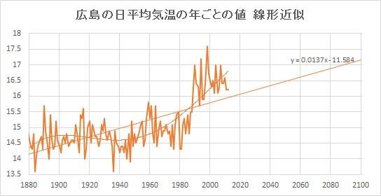 "Hiroshima_Linear.jpg"""