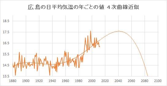 "Hiroshima_Poly4.jpg"""