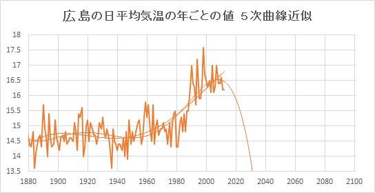 "Hiroshima_Poly5.jpg"""