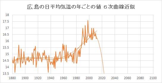 "Hiroshima_Poly6.jpg"""