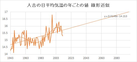 "Hitoyoshi_Linear.jpg"""