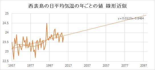 """Iriomotejima_Linear.jpg"""""""
