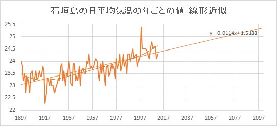 "Ishigakijima_Linear.jpg"""