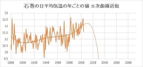 "Ishinomaki_Poly6.jpg"""