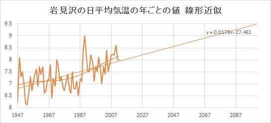 "Iwamizawa_Linear.jpg"""