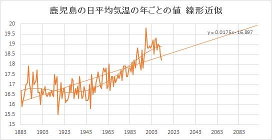 """Kagoshima_Linear.jpg"""""""