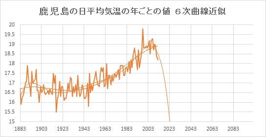 """Kagoshima_Poly6.jpg"""""""
