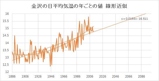 """Kanazawa_Linear.jpg"""""""