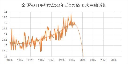 """Kanazawa_Poly6.jpg"""""""