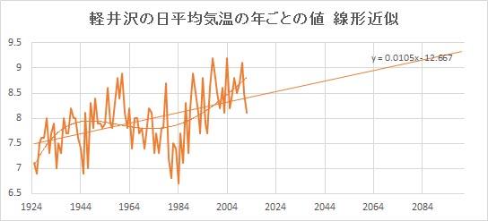 """Karuizawa_Linear.jpg"""""""