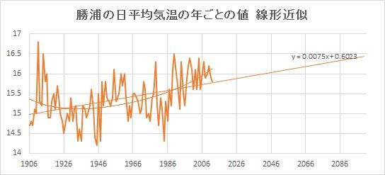 "Katsuura_Linear.jpg"""