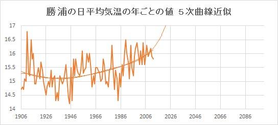 """Katsuura_Poly5.jpg"""""""