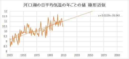 "Kawaguchiko_Linear.jpg"""