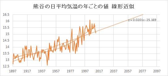 "Kumagaya_Linear.jpg"""
