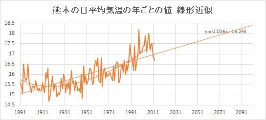 "Kumamoto_Linear.jpg"""