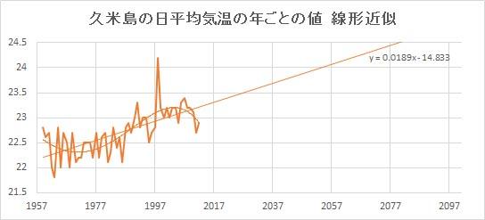 "Kumejima_Linear.jpg"""