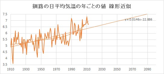 """Kushiro_Linear.jpg"""""""