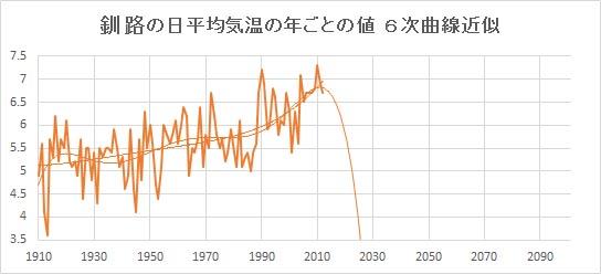 """Kushiro_Poly6.jpg"""""""