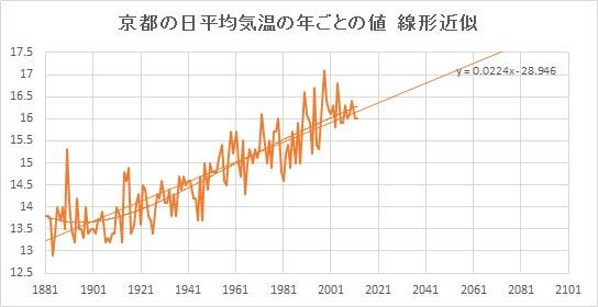 "Kyoto_Linear.jpg"""
