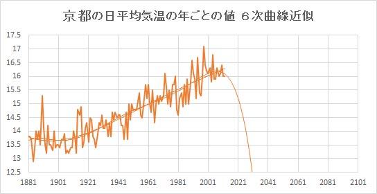 """Kyoto_Poly6.jpg"""""""