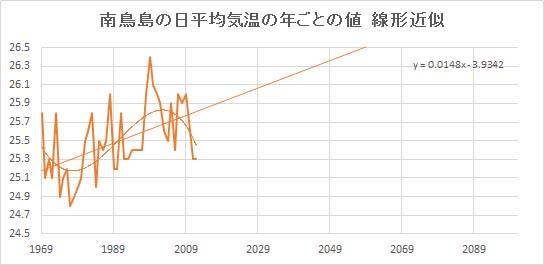 "Minamitorishima_Linear.jpg"""